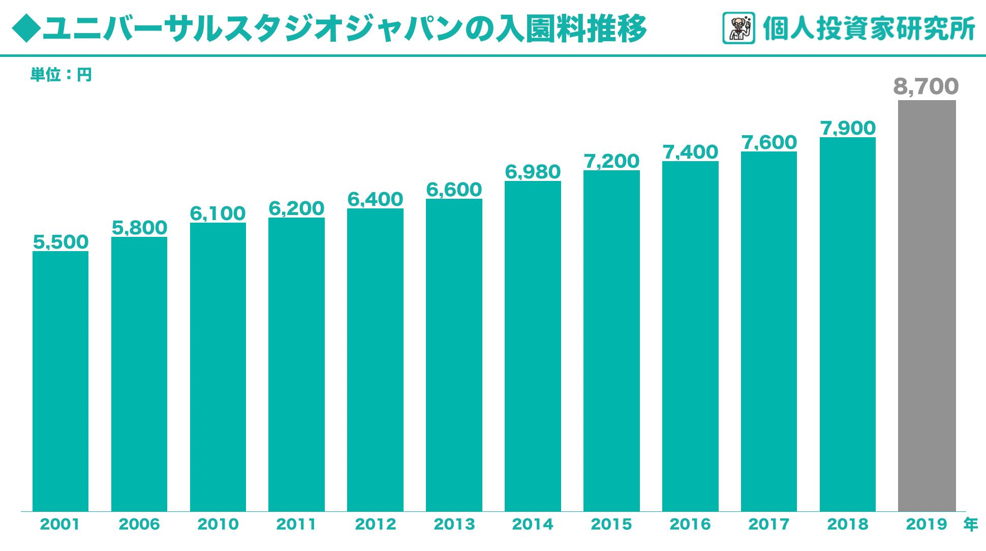 【グラフ】ディズニーランドとUSJの入園料・入場料の推移を調べてみました(値上げの歴史)2