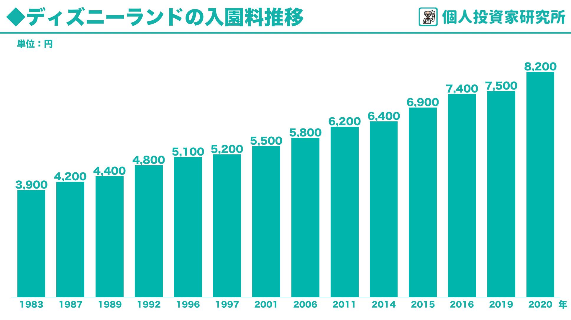 【グラフ】ディズニーランドとUSJの入園料・入場料の推移を調べてみました(値上げの歴史)1