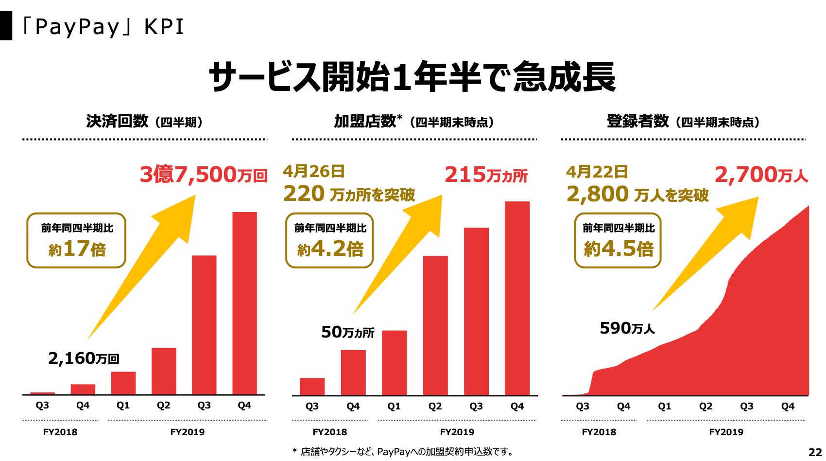 PayPayの売上・営業利益推移【利用者数・決済回数・ユーザー数】2
