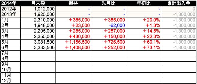【2014年】2月の投資結果(月次成績)