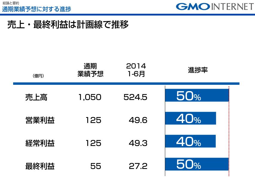 GMO決算2014-2Q-2