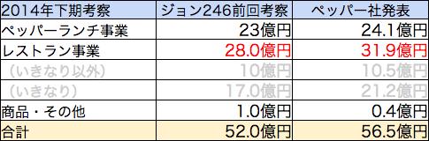 ペッパー2014年下期売上見込み比較