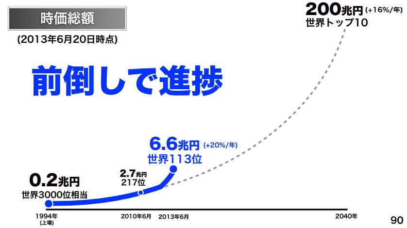 ソフトバンク時価総額2013