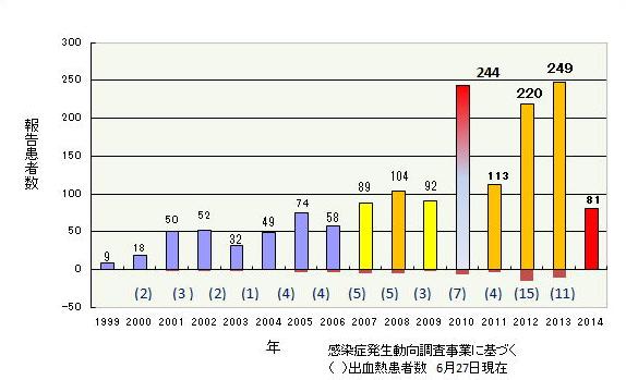デング熱の感染者自体は昨年(2013年)より少ないのね