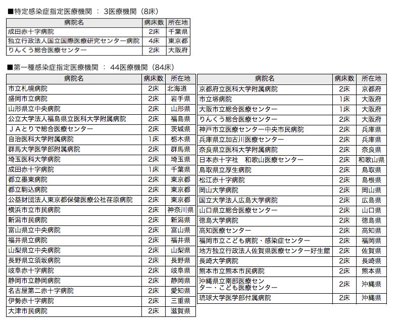 エボラ出血熱・エボラウイルスが日本で発生した際の対応医療機関・病院一覧