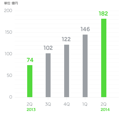 LINE2014-2Q売上