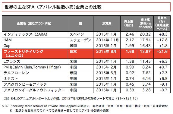 ユニクロSPA世界売上ランキング2015
