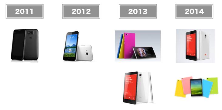 Xiaomiラインナップ