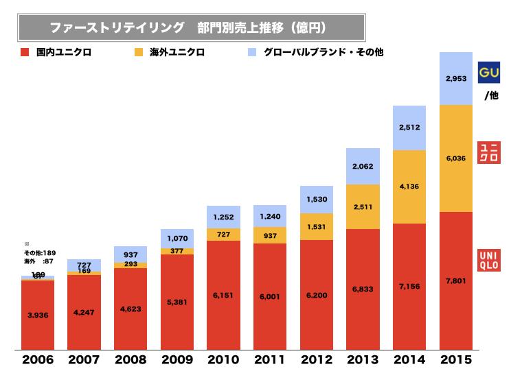 ユニクロ売上グラフ2015