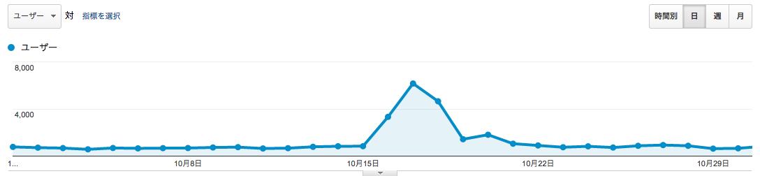 2014年10月のページビュー