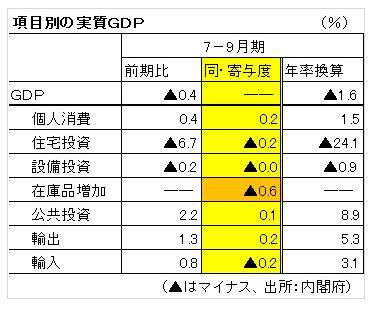 GDP20142Q