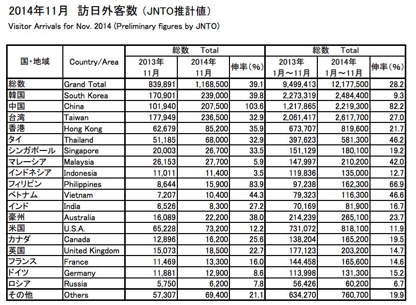 2014年11月時点の訪日外国人