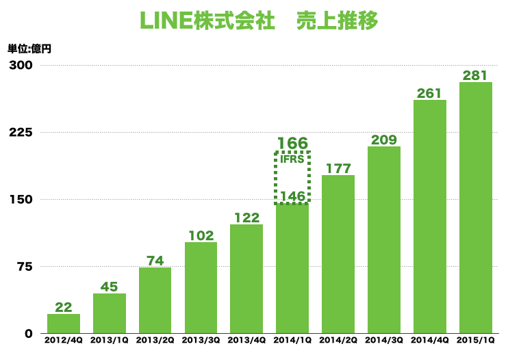 LINE業績20151Q