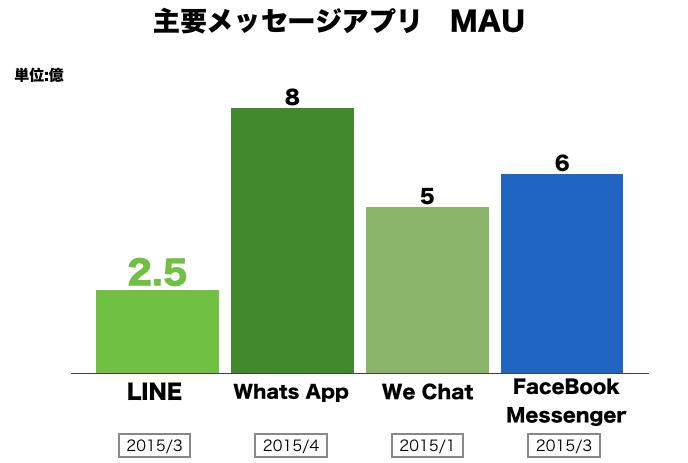 LINE MAU201503