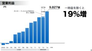 グラフにする事で見えてくる世界がある。