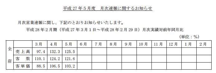 薬王堂201505月次