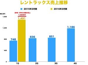 レントラックス(6045)、急成長の16年3月期1Qの月次をグラフ化してみた!
