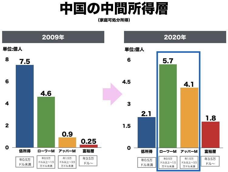 中国中間所得層