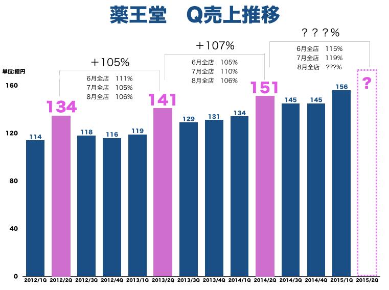 薬王堂20152Q期待