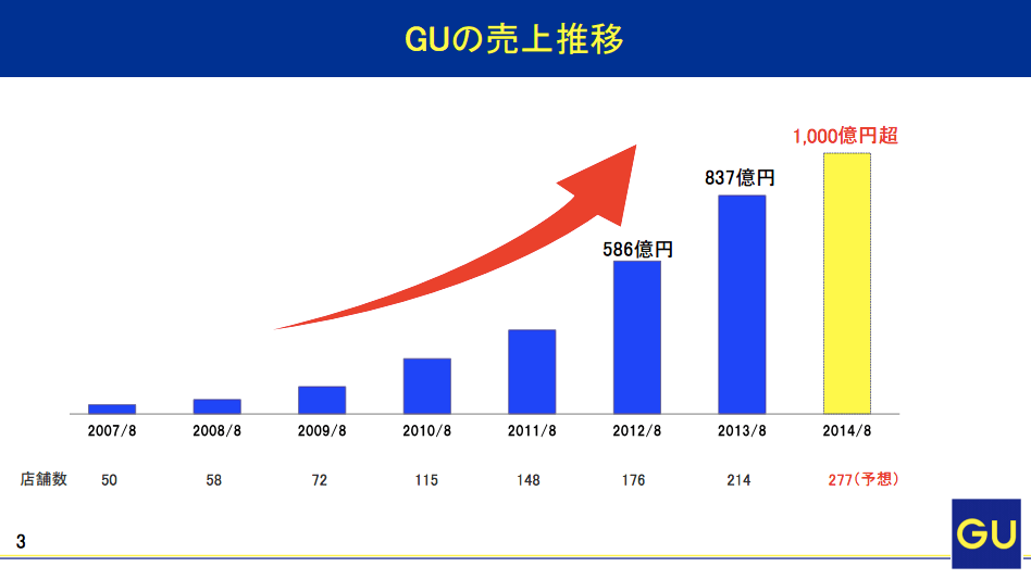 GU(ジーユー)売上グラフ推移
