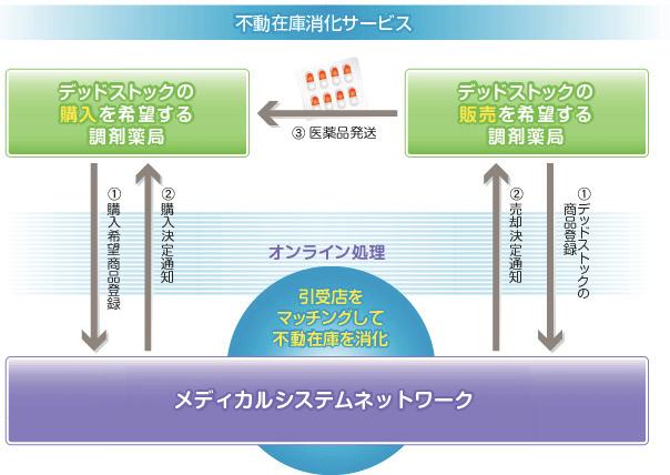 メディカルシステムネットワーク6