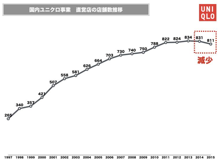 ユニクロ店舗数推移グラフ