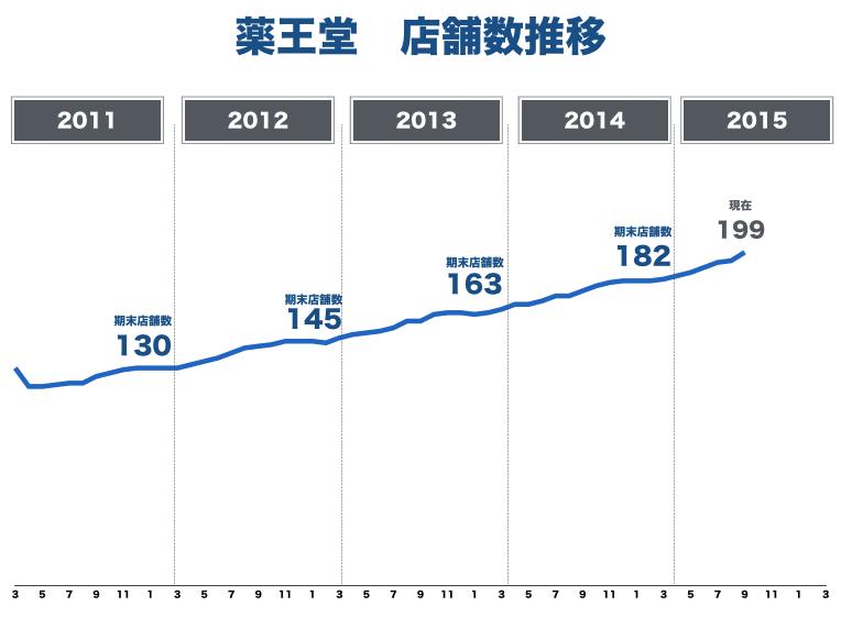 薬王堂店舗数201509