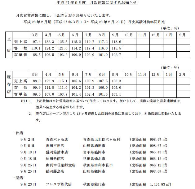 薬王堂201509月次