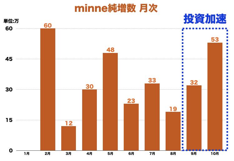 minne純増月次グラフ201510