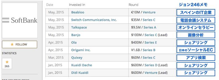 ソフトバンク投資先2015-2016-2