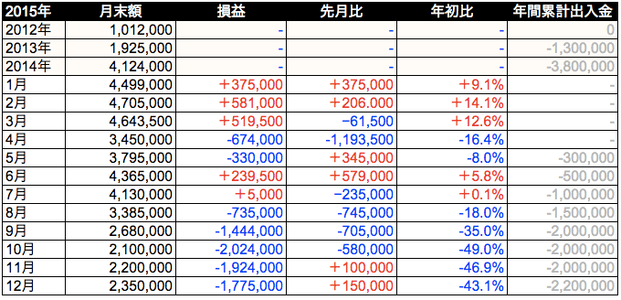 2015年年次成績