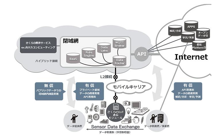 さくらのIoT Platform