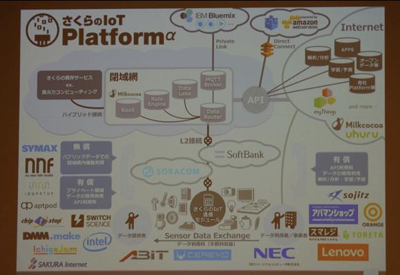 さくらのIoT Platform2