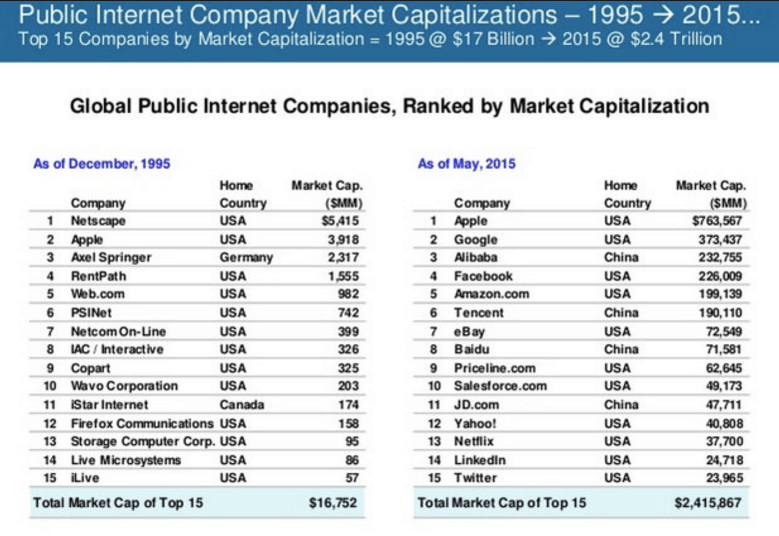 世界IT企業時価総額