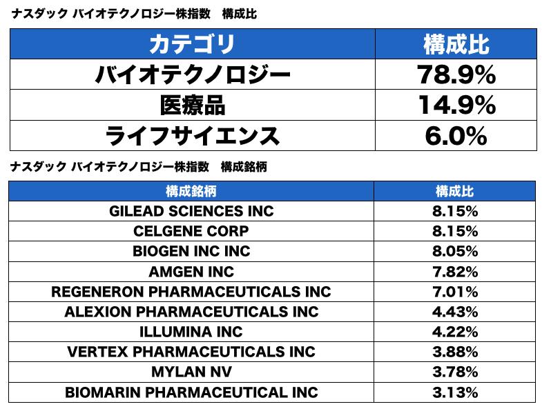 バイオテクノロジー指数
