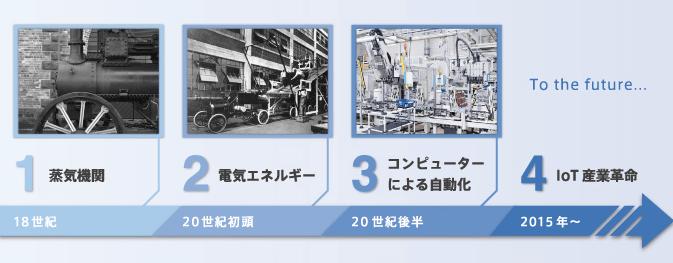 第4次産業革命関連銘柄2