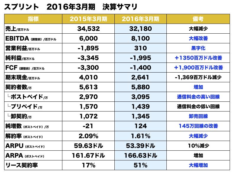 スプリント2016年3月期決算1
