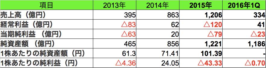 LINE IPO分析3