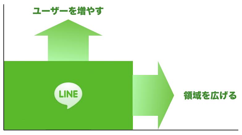 LINE IPO分析7