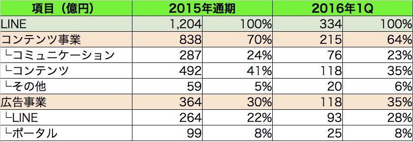 LINE IPO分析6