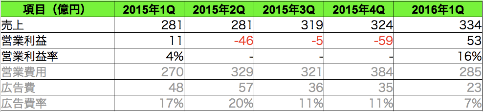 LINE IPO分析5
