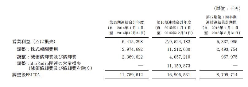 LINE IPO分析4