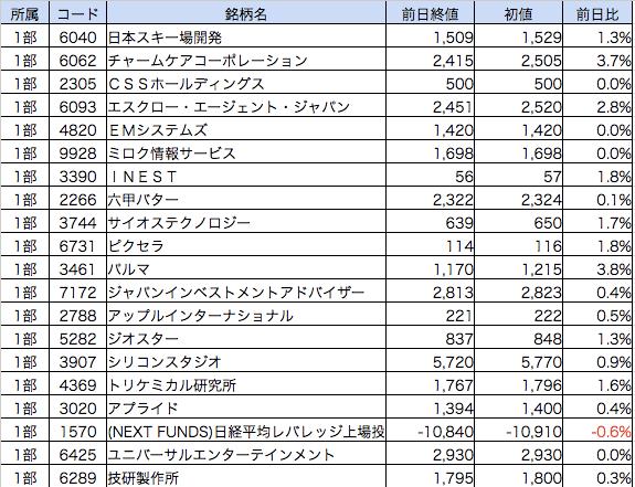 決算ダービー201608-1