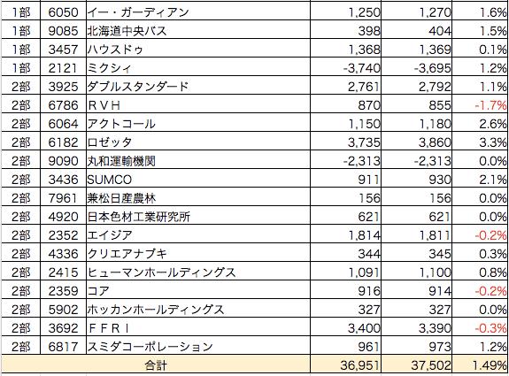 決算ダービー201608-2