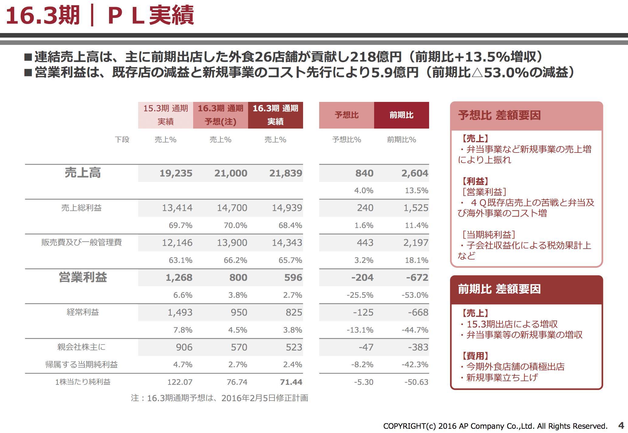 %e9%a3%b2%e9%a3%9f%e5%a4%96%e9%a3%9f%e7%94%a3%e6%a5%ad200%e5%84%84%e3%81%ae%e5%a3%811