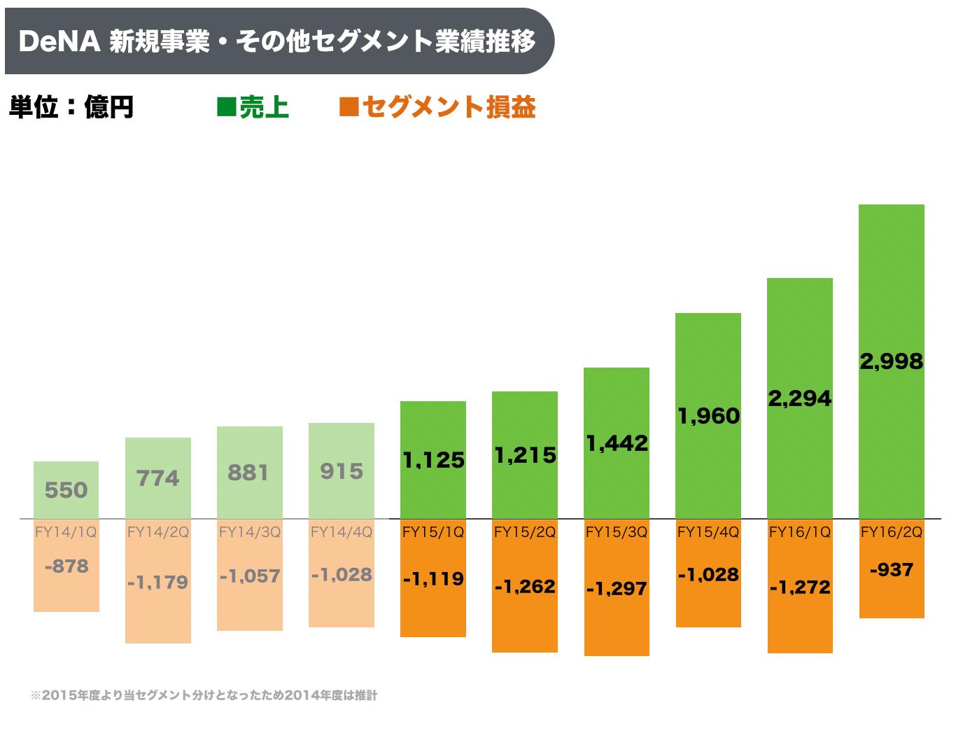 dena%e3%83%8f%e3%82%9a%e3%83%ac%e3%83%83%e3%83%88%e5%a3%b2%e4%b8%8a%e6%8e%a8%e7%a7%bb%e3%83%bb%e6%a5%ad%e7%b8%be%e6%8e%a8%e7%a7%bb