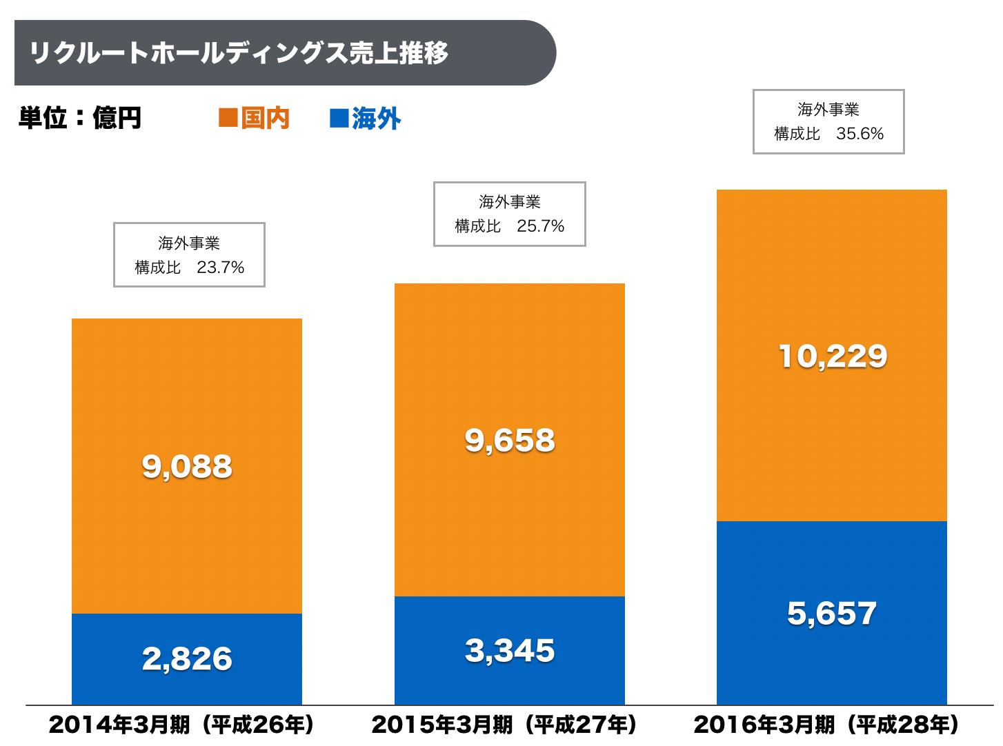 %e3%83%aa%e3%82%af%e3%83%ab%e3%83%bc%e3%83%88%e3%83%9b%e3%83%bc%e3%83%ab%e3%83%86%e3%82%99%e3%82%a3%e3%83%b3%e3%82%af%e3%82%99%e3%82%b9%e5%a3%b2%e4%b8%8a%e6%8e%a8%e7%a7%bb%e6%b5%b7%e5%a4%96%e6%a7%8b