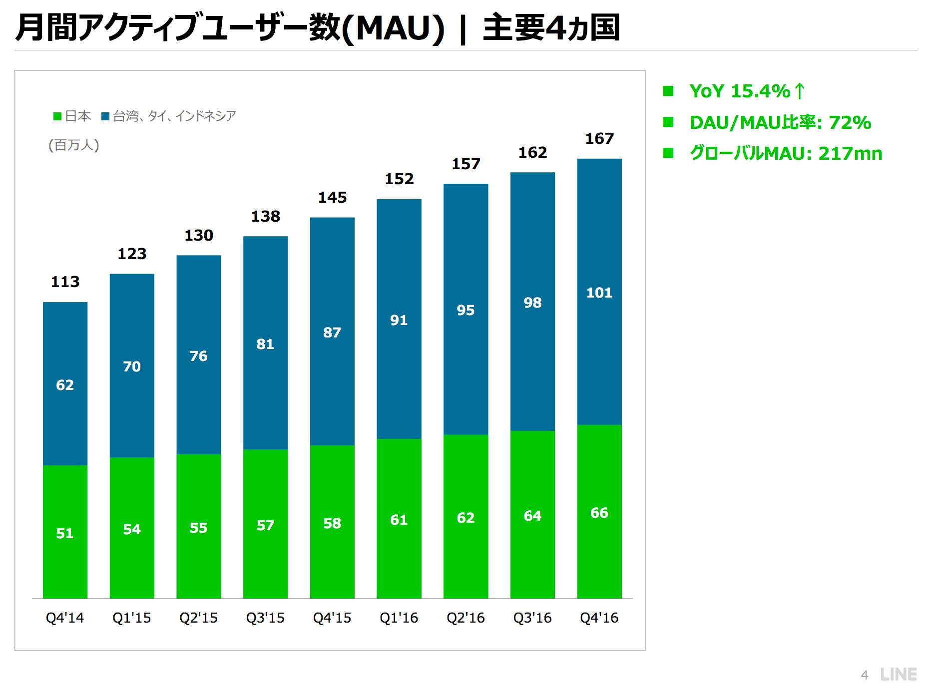 LINE世界ユーザー数2016年12月末