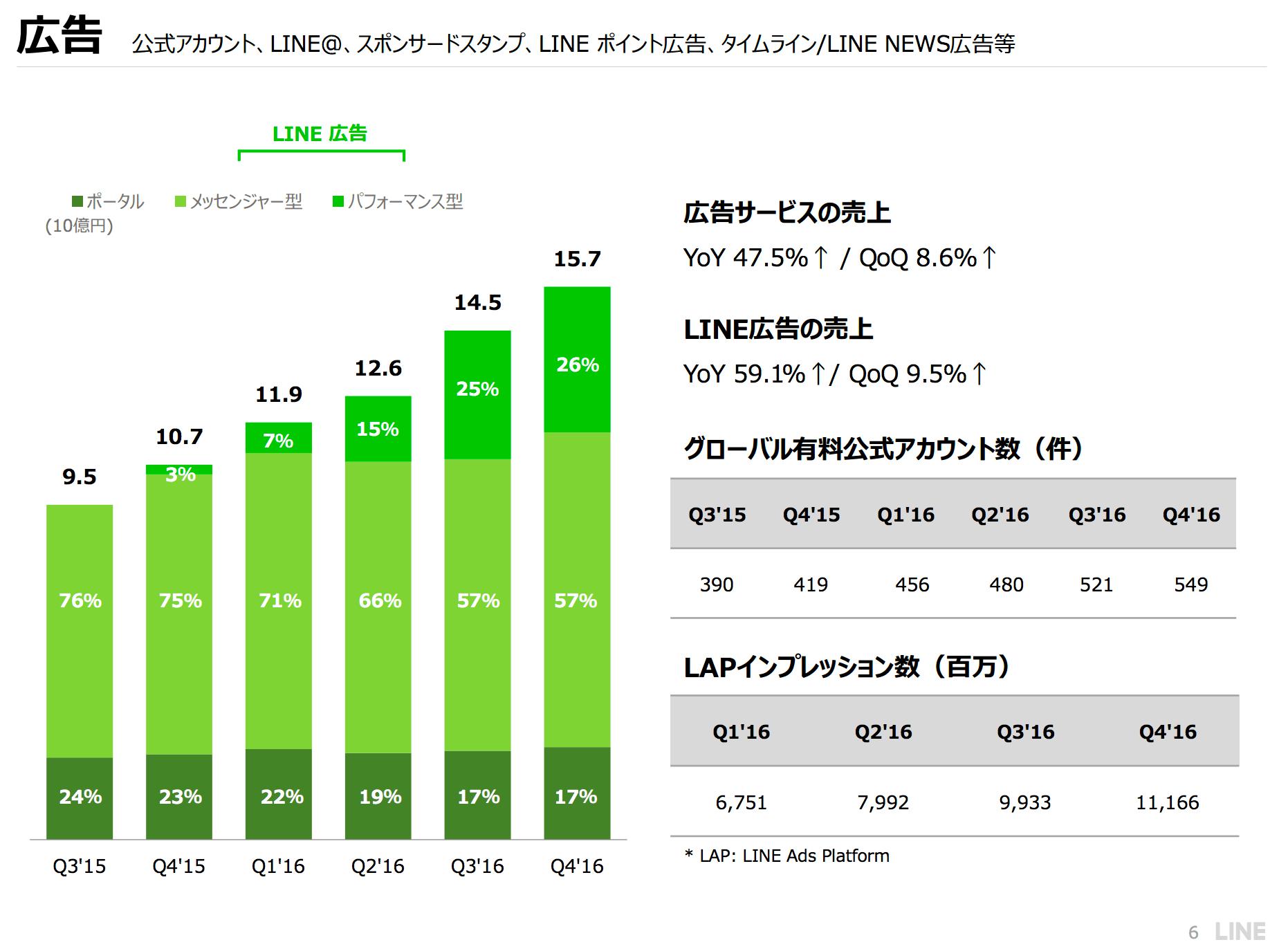 LINE広告売上推移比率2016年12月末
