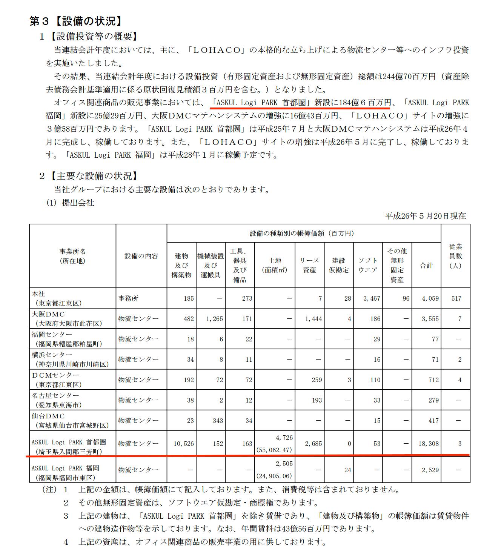 ASKUL Logi PARK 首都圏損害額